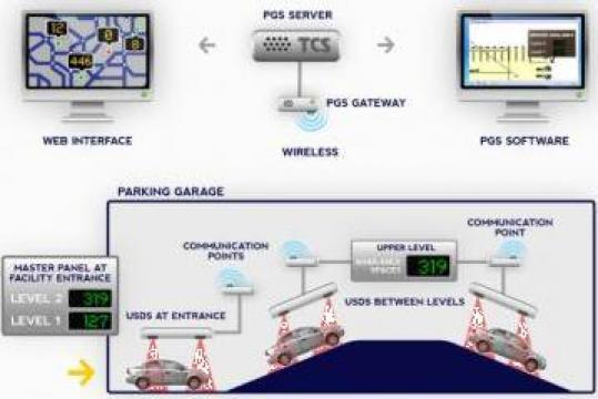 Sistem afisare locuri libere per nivel parcare de la Parking Experts Srl